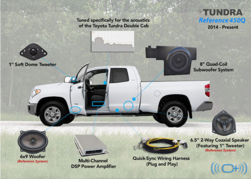 Toyota Tundra Double Cab | Reference 500Q