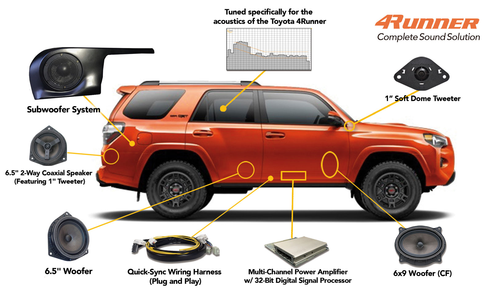 4runner - OEM Audio Plus on